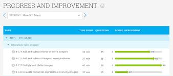 Ixl Progress Chart Ixl Analytics Information