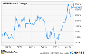 Geron Corporation Exploded 49 Higher In 2015 Heres Why