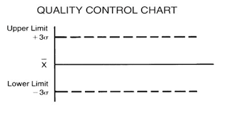 Quality Control Charts The Quality Control Charts Assignment Point
