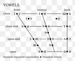 Learn to spell your name in morse code and send sos. Vowel Diagram German Language Phonetics Png 1200x923px Vowel Area Bilabial Nasal Black Black And White Download Free