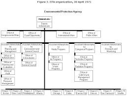 Epa Region 8 Org Chart The Guardian Epas Formative Years 1970 1973 About Epa