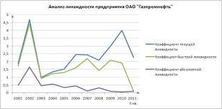 Анализ текущей быстрой и абсолютной ликвидности для Газпромнефть  trans lik