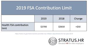 2019 Hsa Contribution Limits Chart 2019 Fsa And Hsa Contribution Limits Stratus Hr
