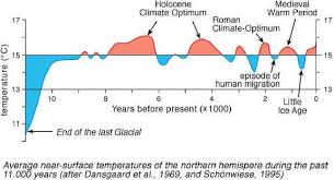 Earth Temperature History Chart