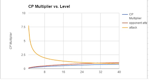 Pokemon Go Cp Multiplier Chart Is Powering Up Past Level 30 Really Worth It Pokemon Go