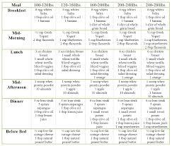 Herbalife Meal Plans Herbalife Meal Plan Regarding Herbalife Figure Out An Elite Body