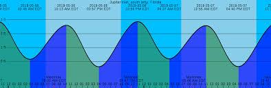 Unique Tide Chart Jupiter Fl Michaelkorsph Me