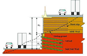 schematic of a mse soil nail hybrid rening wall 1