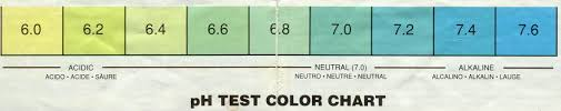 Bromothymol Blue Color Scale