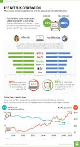 Generations At Work Chart Chart The Netflix Generation