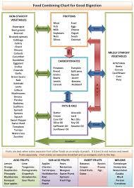 The Hay Diet Food Combining Chart Food Combining Chart For Good Digestion Food Combining