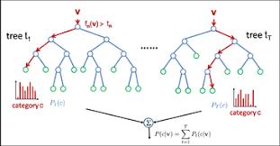 Matlab Random Forest Classifier Vlads Blog