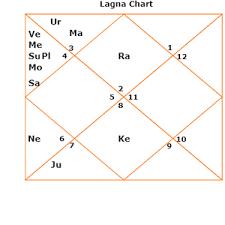 D12 Chart Reincarnation Re Birth Karma Jupiter Guru Libra Tula