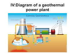 Brilliant Geothermal Energy Pictures Ivdiagram Of A Power With Design Ideas