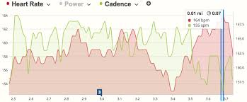 What Is Good Running Cadence How To Fully Utilize Fitness
