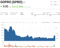 Gopro Stock Quote Cool GOLDMAN SACHS We Underestimated GoPro GPRO Markets Insider