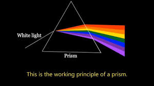 Why Is Light Refracted Refraction Of Light How It Really Works An Investigation