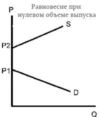 Рыночное равновесие Экономические модели равновесия Равновесие при нулевом объеме выпуска
