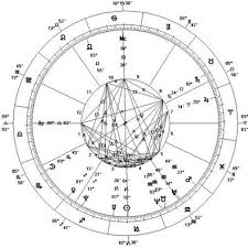 Vedic Astrology Birth Chart Reading Gifts Astrology