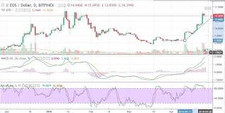 Eos Chart Analysis May Coin Price Watch Predictions A