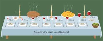 Wine Glass Size Chart Wine Glass Size Has Steadily Increased Since The 1700s