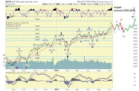 The Amazing Chart Guide To Global Stock Market Quoted And