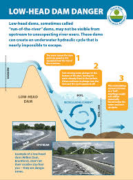 Maybe you would like to learn more about one of these? Grand River Conservation Authority On Twitter Don T Let The Small Size Of Some Dams Fool You Low Head Dams Are Sometimes Called Drowning Machines Because They Create An Underwater Current That Is Nearly
