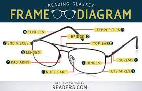 Parts Of An Eyeglass Frame Glasses Diagram In 2019 Parts