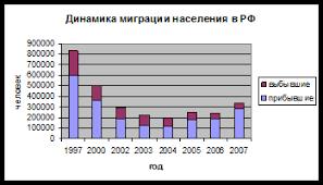 Курсовая работа Статистические методы анализа численности  Рис 1 Динамика миграции населения в РФ