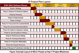Project Management Post Mortem Template Business Post Mortem Template Caquetapositivo