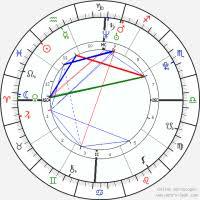 Rihanna Natal Chart Kanye West Astro Birth Chart