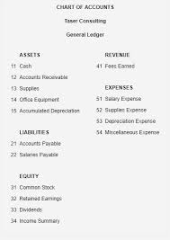 Solved What Would The Income Statement Look Like For The