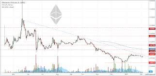 Bitcoin Day Chart Bitcoin Notarization Ethereum Day Chart