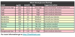 diabetic blood sugar chart blood sugar charts what you should know diabetes symptoms now
