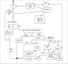 Activity Diagram Of Online Shopping Cart Download