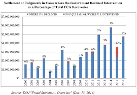 State False Claims Act Chart Gibson Dunn 2016 Year End False Claims Act Update