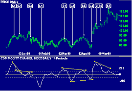 Free Commodity Charts With Indicators Incredible Charts Commodity Channel Index