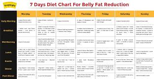 Indian Diet Chart Pdf Diet Plans Vegetarian Plan For Weights Pdf South Indian Guru