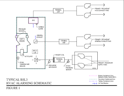 Biosafety Level 3 Laboratory Design Design Requirements For Level 3 Biological Safety