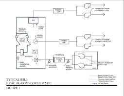 Bsl Labs Design Design Requirements For Level 3 Biological Safety