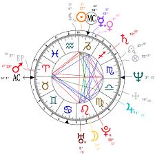 Astrology And Natal Chart Of Steve Harvey Born On 1957 01 17