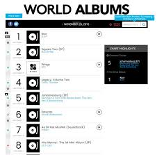 B A P Makes History On The Billboard World Album Charts Bts