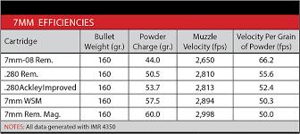 7 Wsm Ballistics Chart The Truth About Ballistic Efficiency