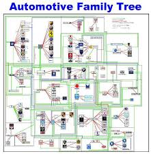 Car Manufacturers Chart Pin By Kyle Morley On Cool Automotive Manufacturers Car