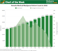 chart nevada cal patient counts soar but more growth needed