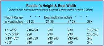 Kayak Paddle Length How To Pick The Right Size Paddling Com