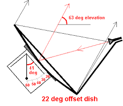 Directv Azimuth And Elevation Chart Offset Dish Elevation Angle Set Up And Pointing
