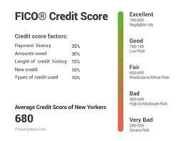 Fico Credit Score Chart 2017 Fica Credit Score