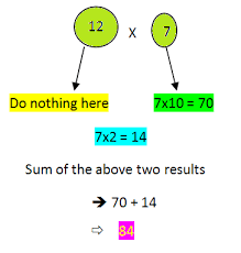 easy way to learn tables from 11 to 20