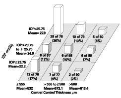 Corneal Thickness Iop Conversion Chart Bedowntowndaytona Com